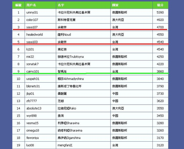 2010.1.12 喜訊 全世界我的排名02.JPG
