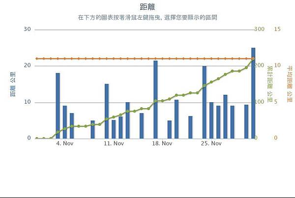 201311月份跑步統計