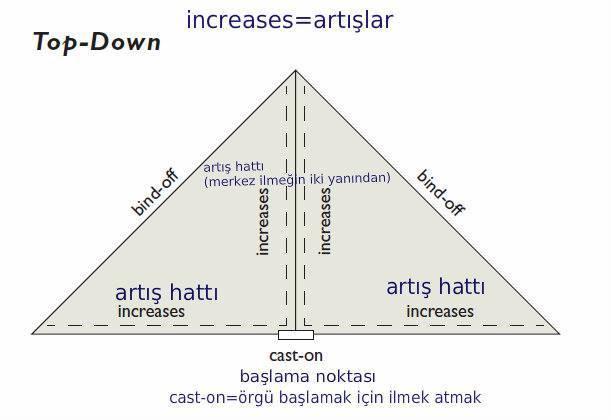 三角披肩的原理