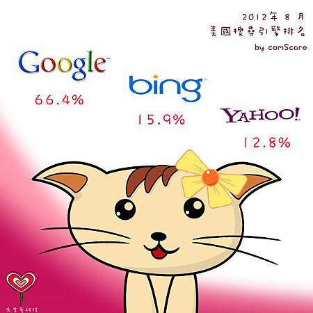 Google 在美國搜尋市占率獨占鰲頭