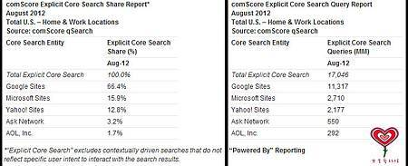 comScore Explicit Core Search Share Report