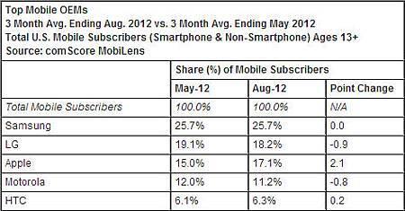 Top Mobile OEM - Agu. 2012