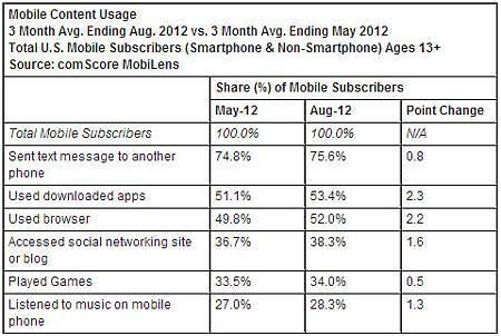 Mobile Content Usage - Agu. 2012