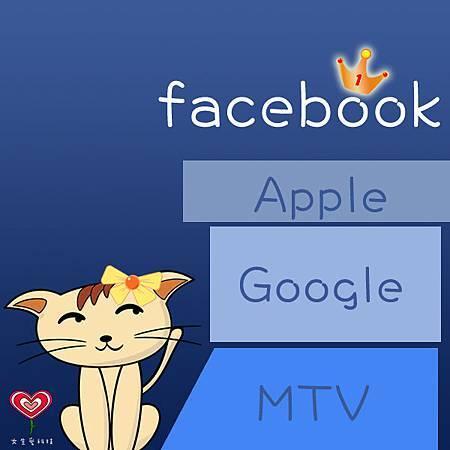 Facebook 2012 Q3 最有價值品牌?!