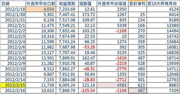 外資未平倉2012.02.16
