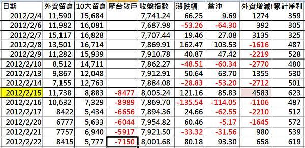 2012.02.22台資留倉前十大留倉