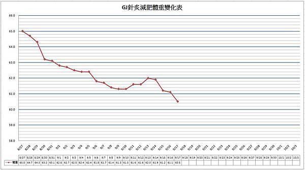 麗華中醫減肥記錄