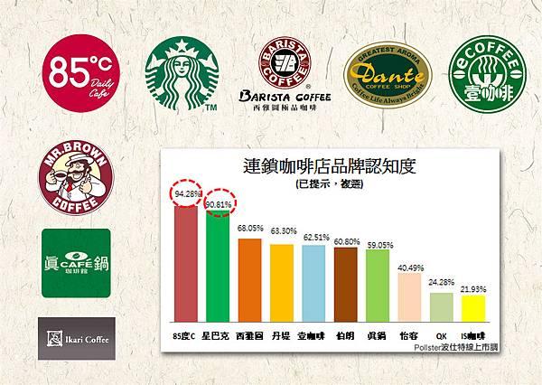 C02咖啡連鎖品牌.jpg