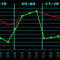 24小時日間夜間眼壓趨勢圖.png