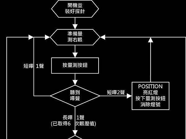 量眼壓流程2-1.jpg