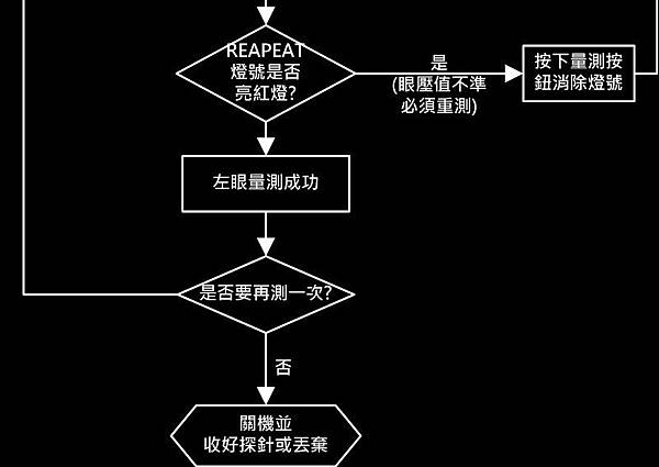 量眼壓流程2-3.jpg