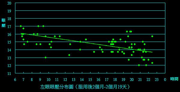 左眼(2m to 2m19d).png