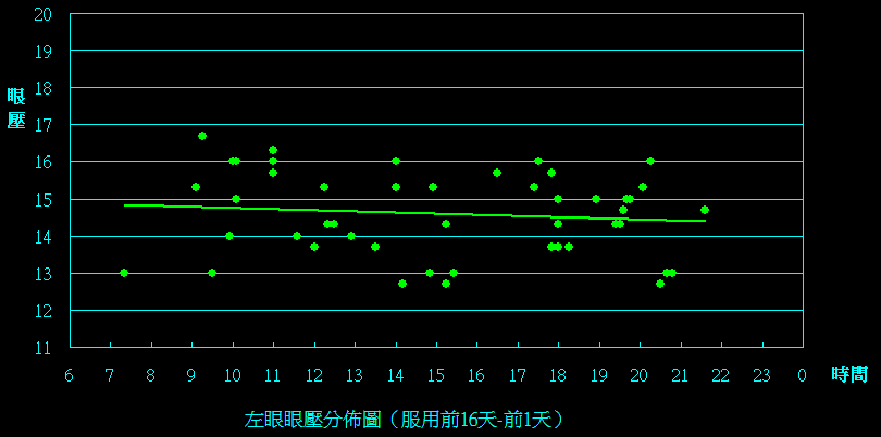 左眼(-16d to 0d).png