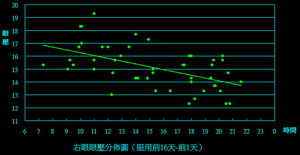 右眼(-16d to 0d).png