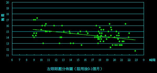 左眼(0m to 1m).png