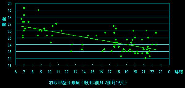 右眼(2m to 2m19d).png