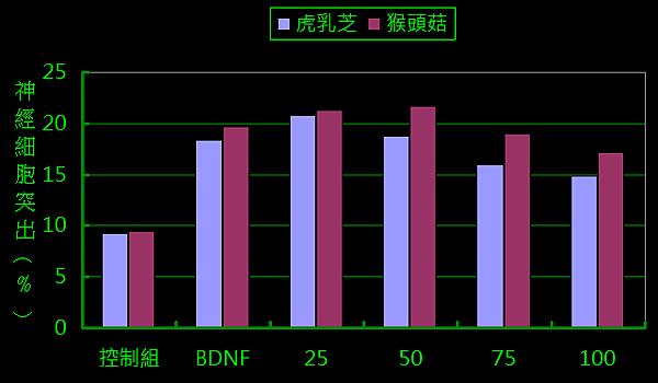 猴頭菇與BDNF比較.png