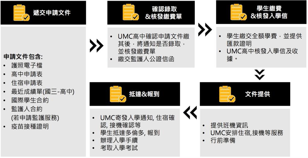 UMC 加拿大高中 體驗課程推薦 - 鉅霖遊學.png