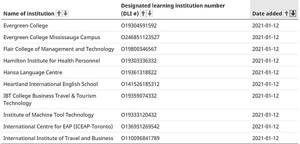 加拿大留學生豁免入境院校名單出爐!留學生可以入境了! 6