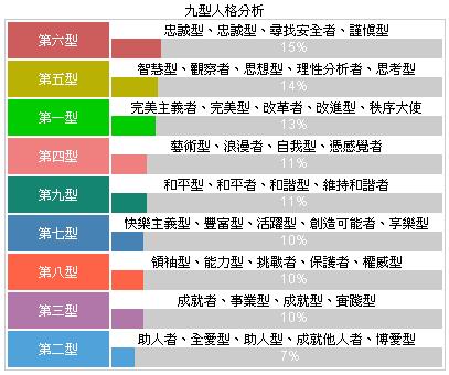 九型人格分析