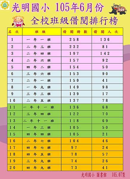 光明國小 105年6月份全校班級借閱排名!