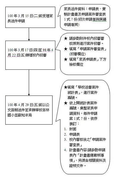 非學校型態實驗教育學校送件流程暨注意事項