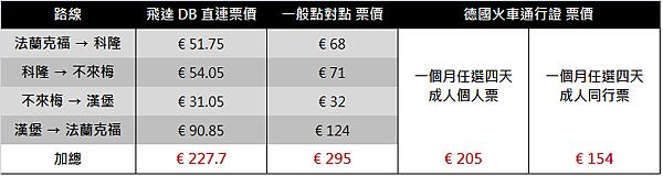 DB PTP 和 PASS 比價.png