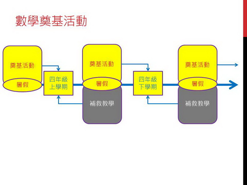奠基活動在實驗_09.JPG