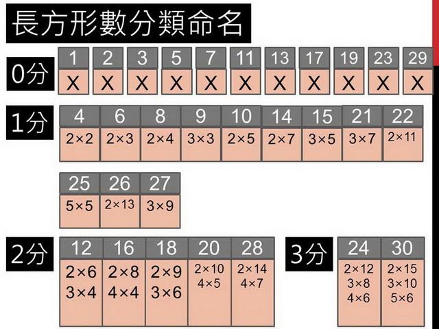 長方形數28.jpg