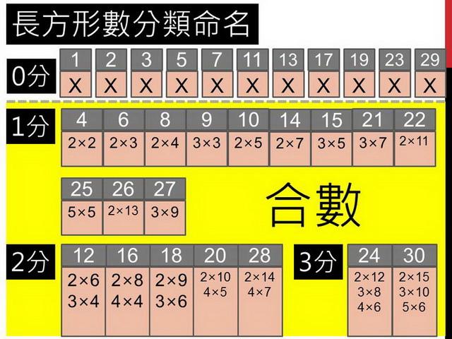 長方形數30.JPG