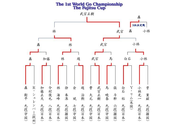 第一屆富士通盃