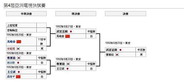 第四屆亞洲電視快棋賽