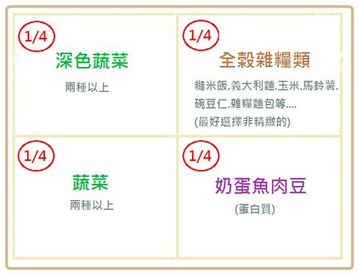 4321黃金餐盤法則