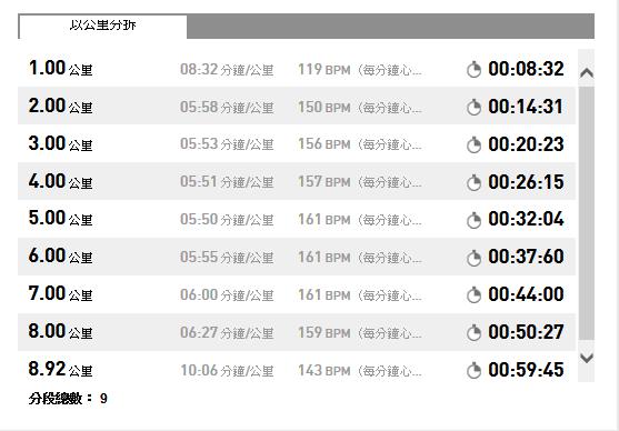 102.09.05 配速表