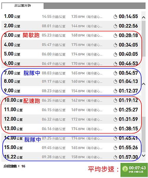 102.09.07 步速表