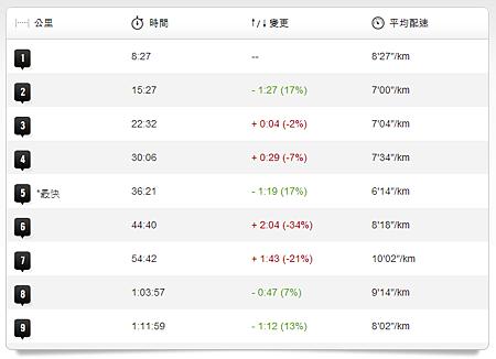 102.11.02 唭哩岸-八里(步速表)