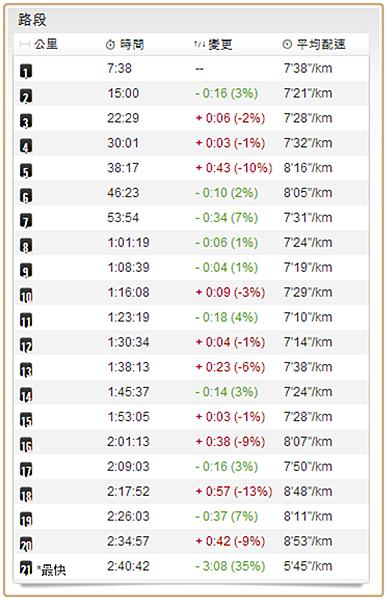 102.12.15 富邦馬步速表