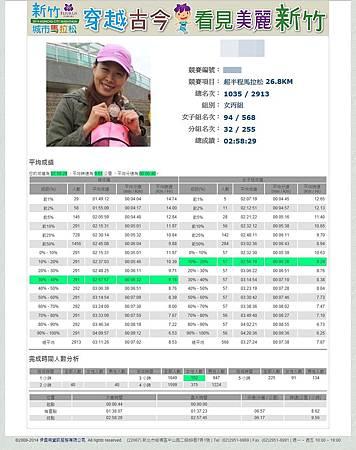 2014新竹城市馬拉松-3143-