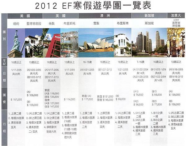 菁英遊學_EF2012寒假遊學團