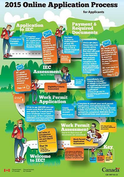 加拿大打工度假簽證申請流程圖