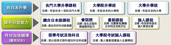 ISI日本語學校-課程設計