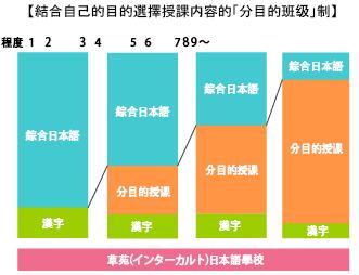 草苑日本語學校-課程