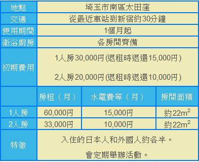 宿舍A介紹