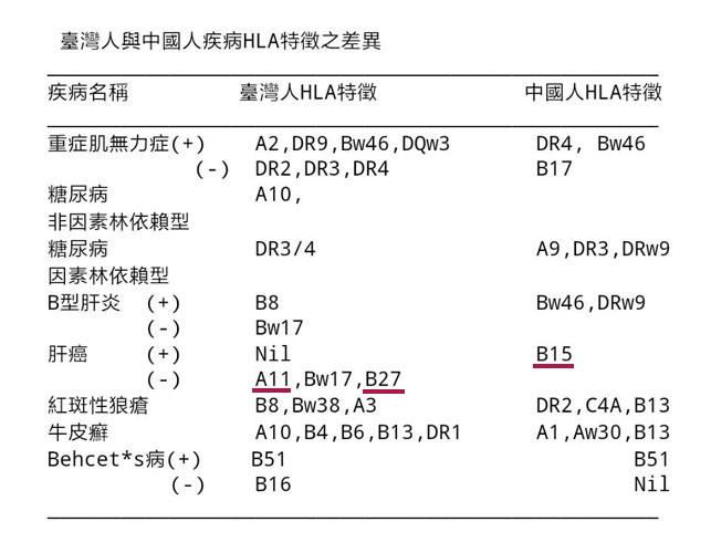 中台HLA差異.jpg