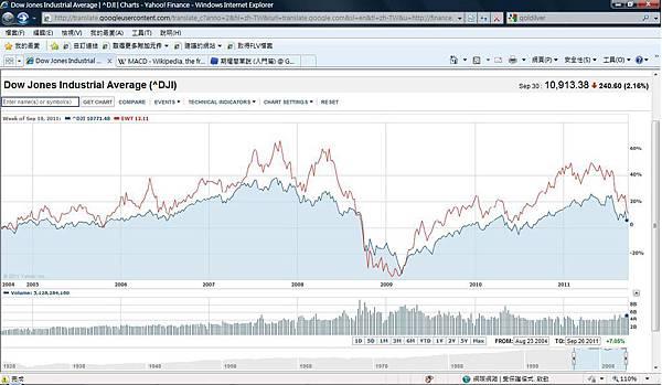 Dow Jones & MSCI(1).jpg