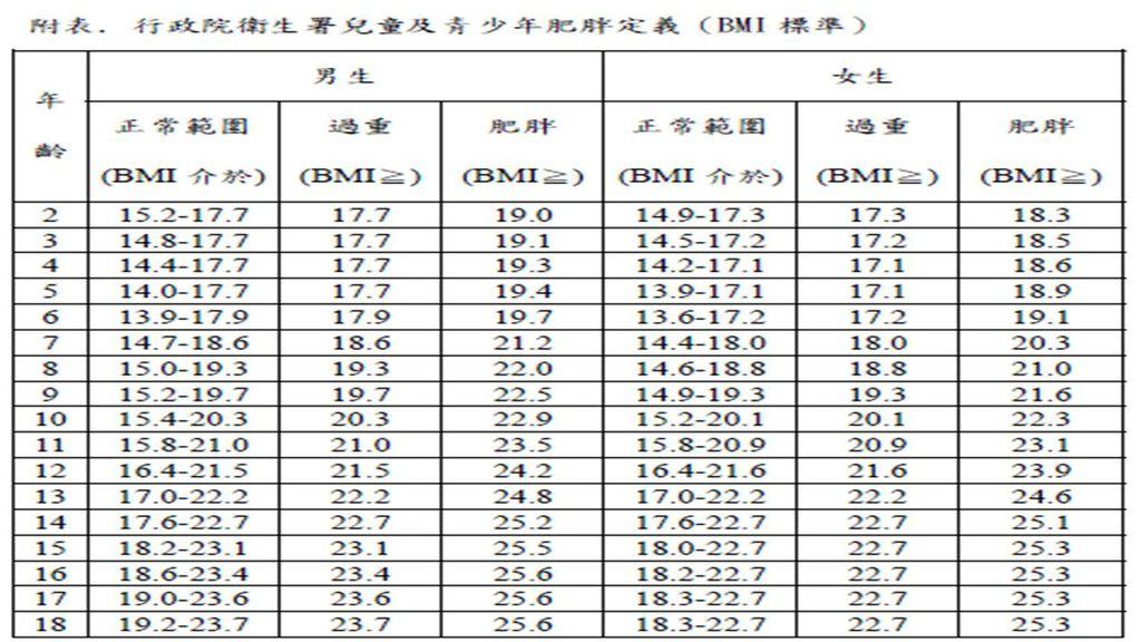 兒童及青少年BMI標準.jpg