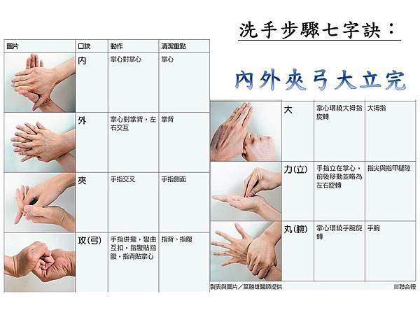 洗手步驟七字訣.jpg