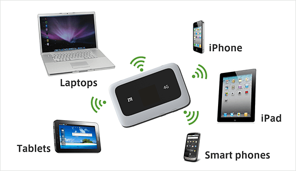 台灣wifi租借可供多裝置使用