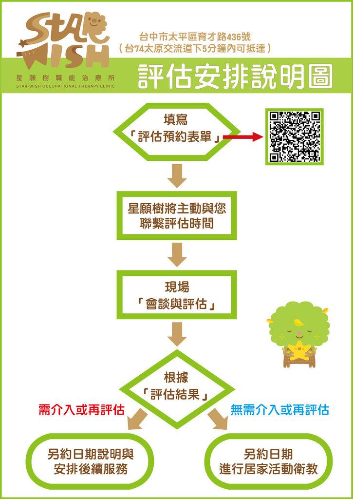 星願樹職能治療所評估安排說明圖.jpg