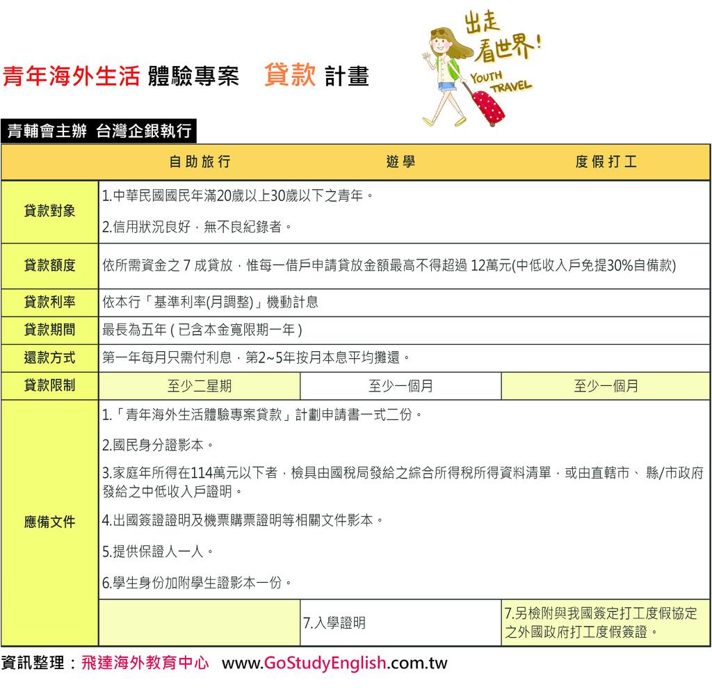 台企銀青年海外生活體驗專案 貸款計畫